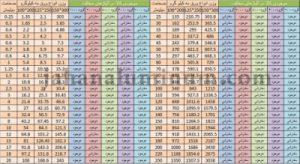 جدول وزن ورقهای آلومینیوم